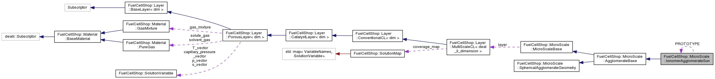OpenFCST: The open-source Fuel Cell Simulation Toolbox
